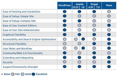 Comparatif-plone-joomla-wordpress-drupal