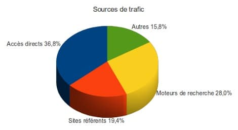 Sources-trafic-web