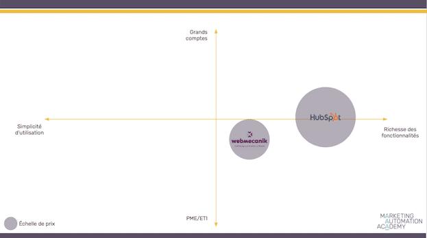 webmecanik-vs-hubspot-chart