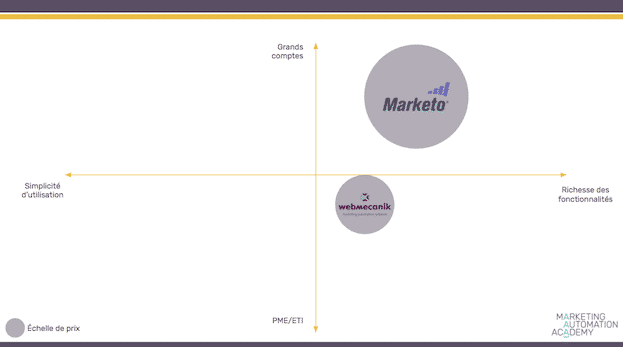 map-comparatif-marketo-webmecanik