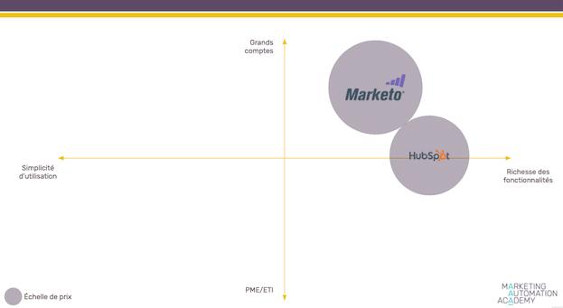 Comparatif-hubspot-marketo