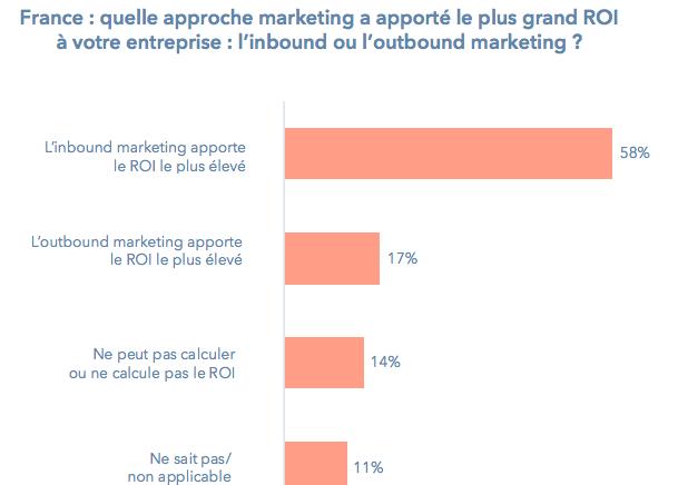 ROI-inbound-vs-outbound-marketing