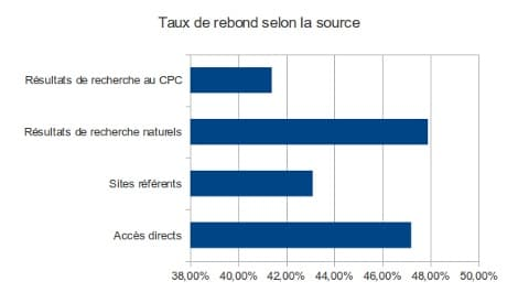 Taux-rebond-source