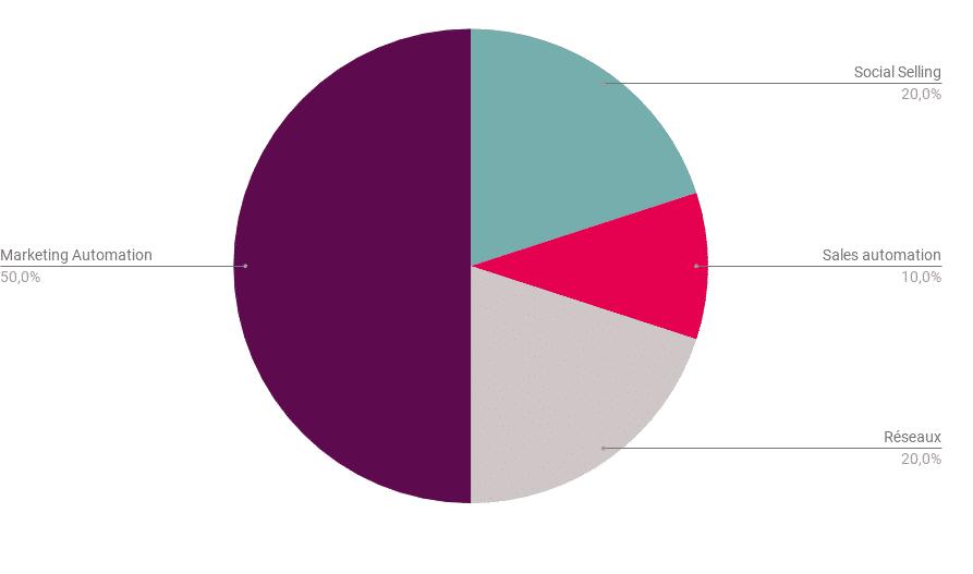 chiffres-cles-webmecanik-sales